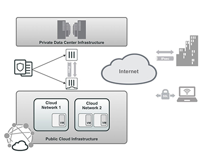 Secure hybrid cloud use case