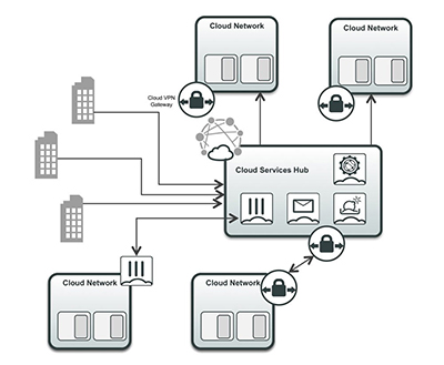 Cloud Security Services hub use case