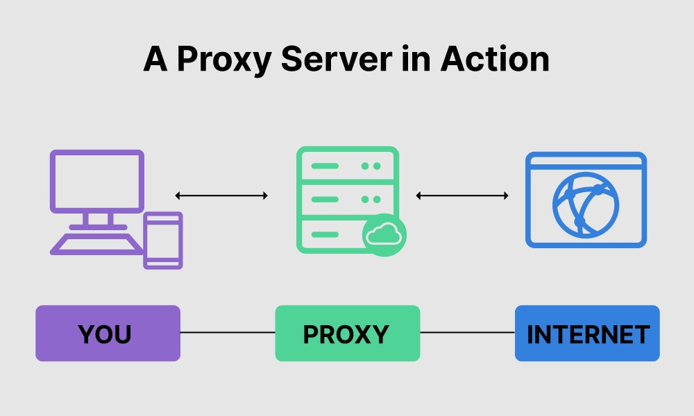 What is a Proxy Server: A proxy server in action.