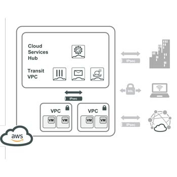 Cloud Services Hub