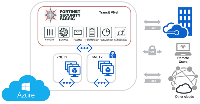 Fortinet Security Fabric и Microsoft Azure