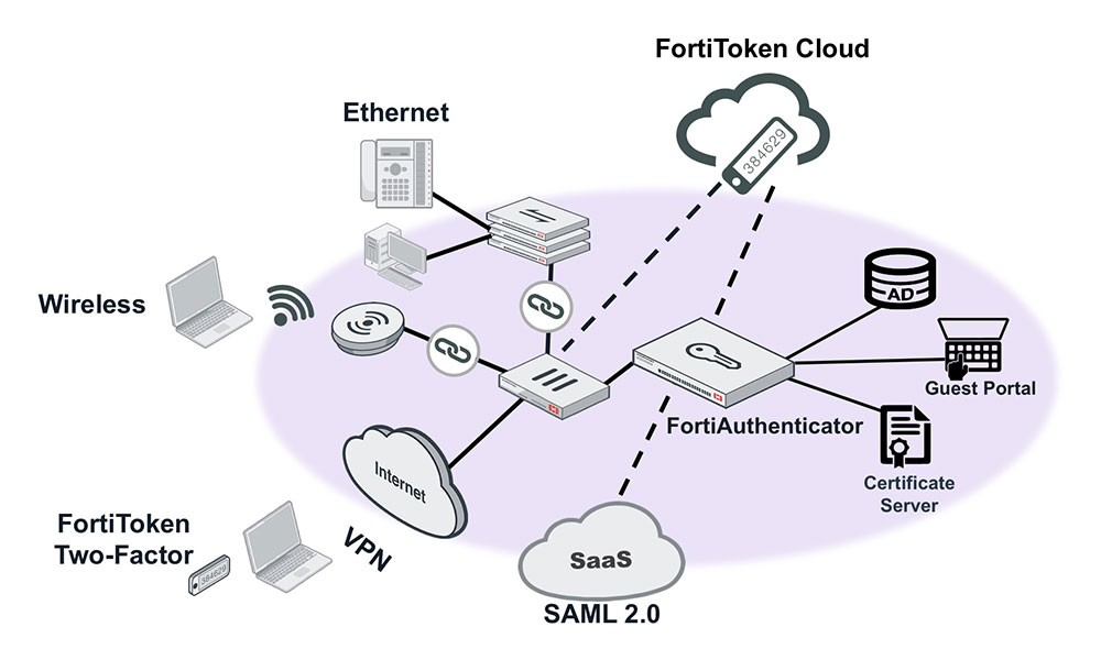 FortiToken Cloud Use Case on User Authentication