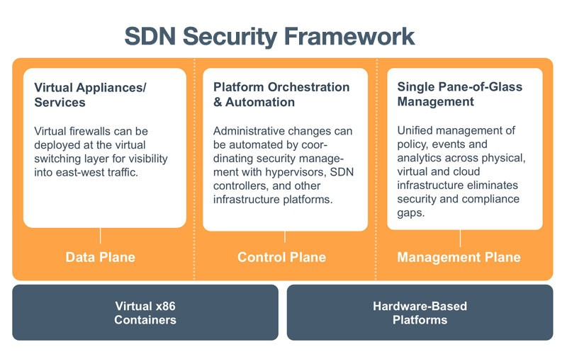 SDN Security Framework