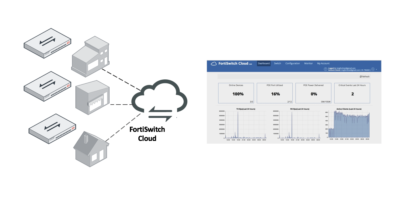 FortiSwitch Cloud