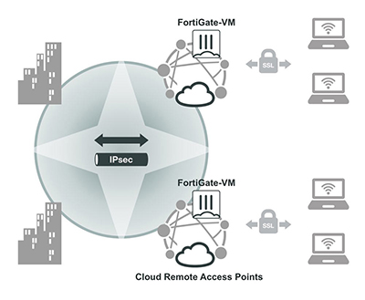 Secure remote access use case