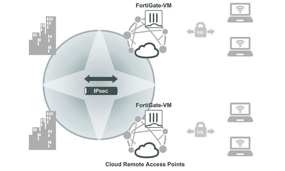Secure Remote Access for Multi-Cloud Environments