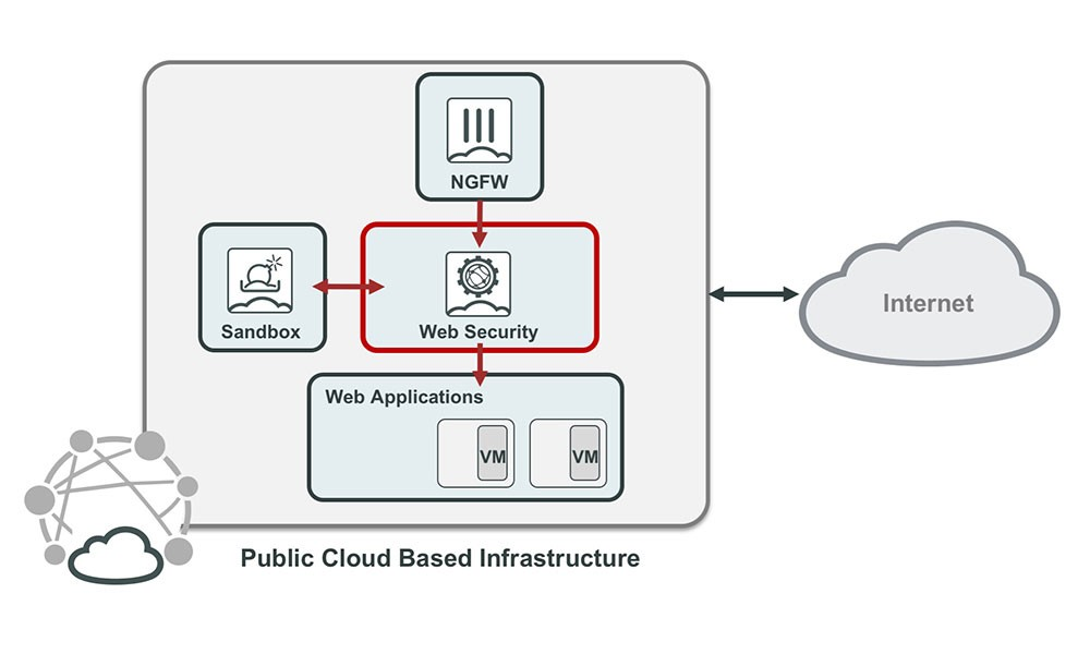 Fortinet Web Application Security for the Cloud