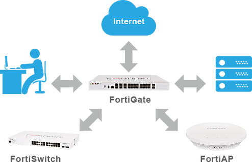 https://www.fortinet.com/content/fortinet-com/zh_tw/solutions/fortinet-triangle-solution/_jcr_content/par/c05_container_top/par/c07_image_callout_bo/image.img.png/1567615356994.png
